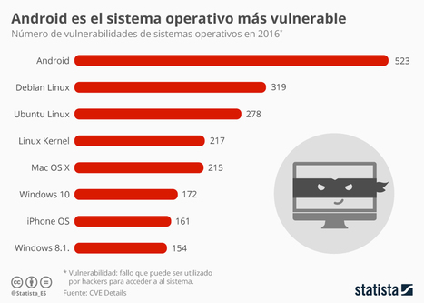 Vulnerabilidades por Sistemas Operativos #infografia #infographic | Aprendiendoaenseñar | Scoop.it