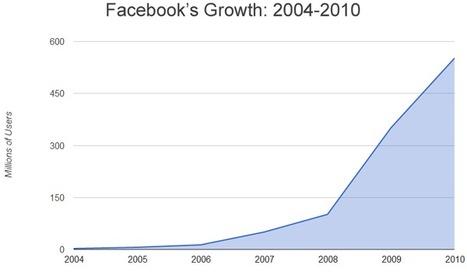 Social Media Marketing: Facebook + Twitter Aren't Enough | Social Networks & Social Media by numbers | Scoop.it