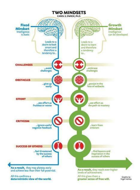 4 Ways to Promote Growth Mindset in Project-Based Learning | inquiryinlibrarysetting | Scoop.it