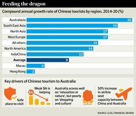 Australia poised to benefit from Chinese tourism boom | Australian Tourism Export Council | Scoop.it