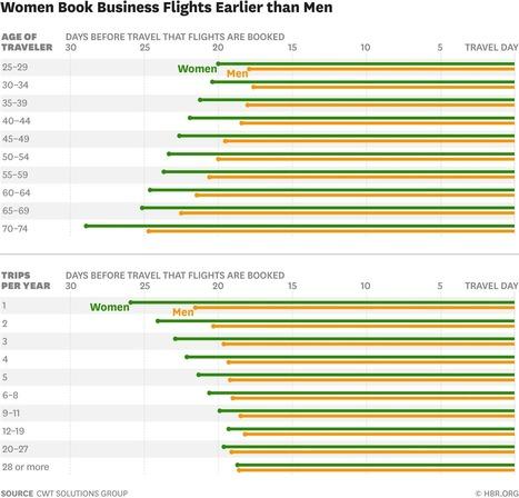Women Book Business Travel Earlier, Saving Companies Millions | Corporate Business Travel | Scoop.it