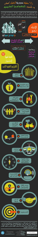 12 خطوة ضرورية لإختيار أفضل التكنولوجيات التعليمية - تعليم جديد | formation des enseignants maroc | Scoop.it