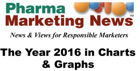 2016 Year in Review: Charts & Graphs | Pharma: Trends and Uses Of Mobile Apps and Digital Marketing | Scoop.it