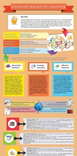 Universal Design for Learning Infographic | Education Tech & Tools | Scoop.it