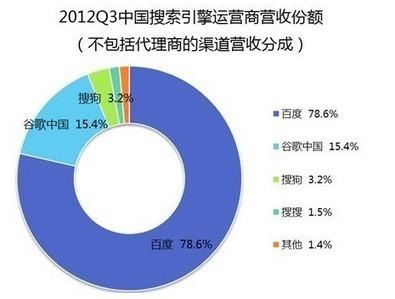 China SEO | marketing to China | marketing, social media, SEO | Scoop.it
