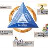 IT Management & TCO