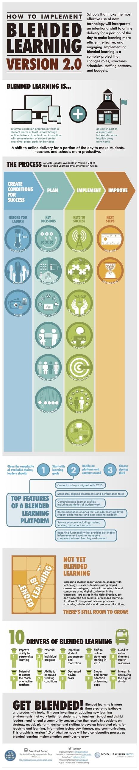 Blended Learning V2.0 Infographic | Professional Development | Scoop.it