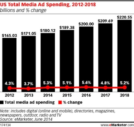 Mobile Ad Spending To Blow Past Newspapers, Magazines, Radio This Year | Digital Marketing Insights and Best Practices | Scoop.it