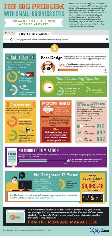 Small Business (sites) - Big Problems : Infographic | Online Marketing | Scoop.it