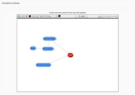 Moodle plugins: Mindmap | Integra dTIC | Scoop.it