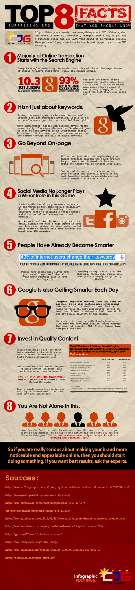 Top 8 Surprising SEO Facts That You Should Know (Infographic) | A DIGITAL WORLD | Scoop.it