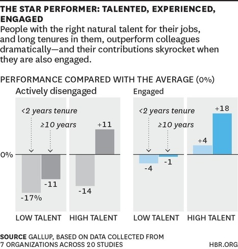 Engage Your Long-Time Employees to Improve Performance | Working | Scoop.it