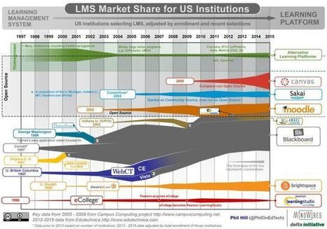 State of the US Higher Education LMS Market: 2015 Edition - | digitalNow | Scoop.it