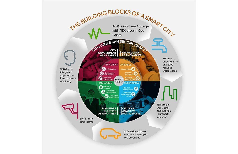 Smart Cities for Inclusive Development &m