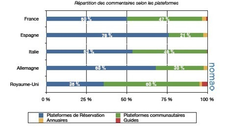 #SoLoMo : Où en est le business (#B2C) en Europe ? | Social Business strategies | Scoop.it