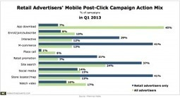 How Are Retail Advertisers Engaging Mobile Audiences? | Mobile Advertising Insights | Scoop.it