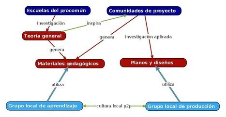 El modo de producción P2P   Empowerment, citizens and change   Scoop.it