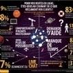 Infographie : Service client : les attentes des cyberacheteurs | Information visualization | Scoop.it