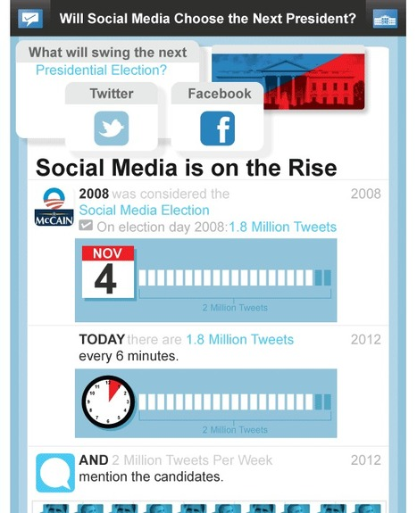Social Media and the Presidential Election by the Numbers   data visualization   Scoop.it