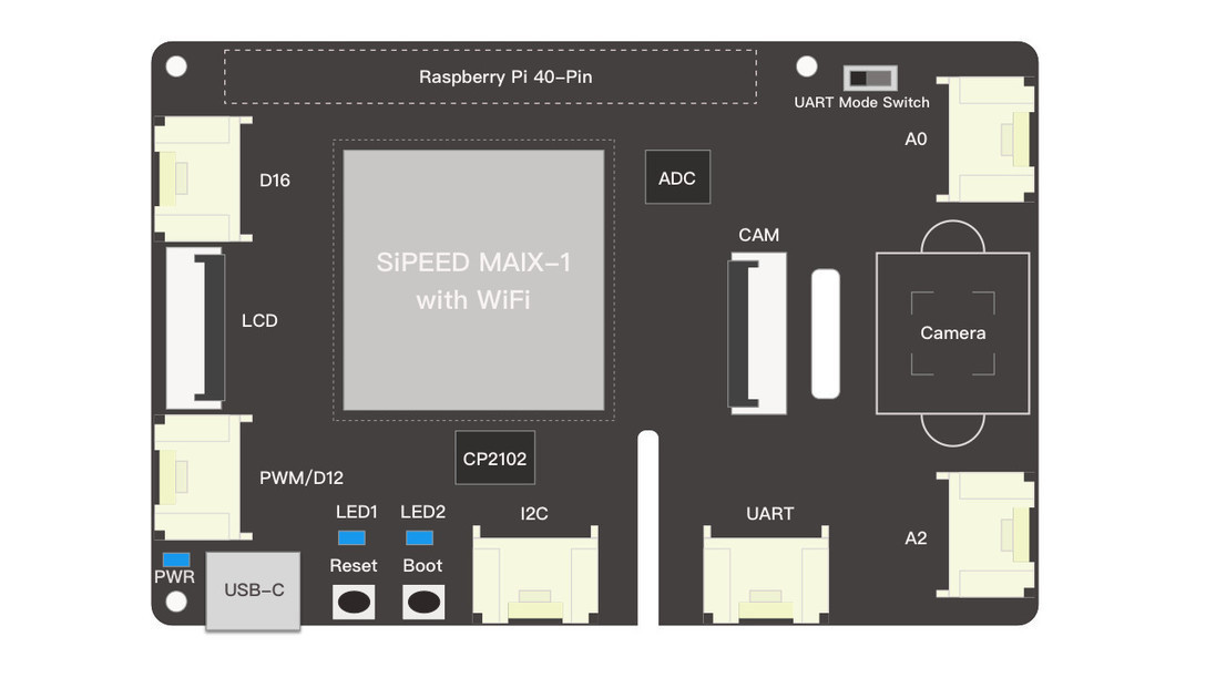 Seeed Details RISC-V Raspberry Pi AI HAT, Devel