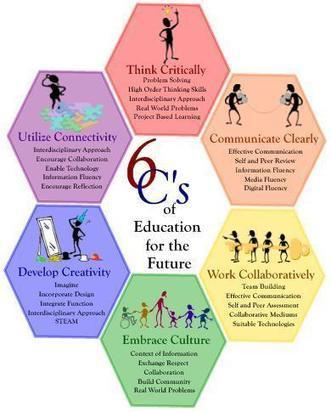 The 6 C`s of Education for the 21st Century | Infogram, charts & infographics | eSkills | Personal Learning Network | Scoop.it