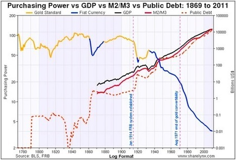 Gold and silver-the ultimate anti-fiat currency vs Fed`s 'sophisticated swindle`   Gold and What Moves it.   Scoop.it