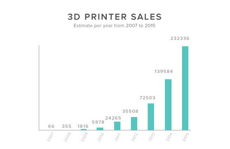 What is 3D Printing? The definitive guide | Pierre BREESE | Scoop.it