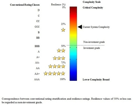 Ontonix S.r.l.: Conventional Ratings Versus Resilience Rating | Complexity & Resilience | Scoop.it
