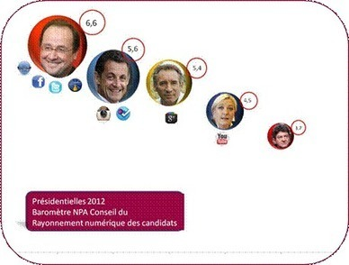Twitter, Facebook, DailyMotion : Hollande champion numérique des présidentielles | Gouvernance web - Quelles stratégies web  ? | Scoop.it