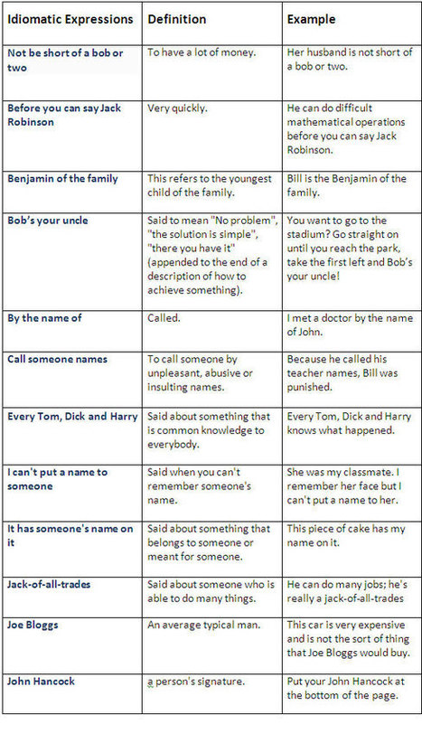 Idiomatic expressions about peoples' names | English Learning Resources | Scoop.it