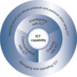 The Australian Curriculum v7.0 Information and Communication Technology (ICT) capability - Learning continuum | Technology for Kids in the Classroom | Scoop.it