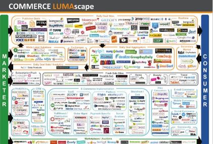 8 panoramas outils a/cteurs du Web et relations  (inter -intra)   Beyond Marketing   Scoop.it