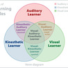 Science Debunking Learning Styles and Personality Quizzes