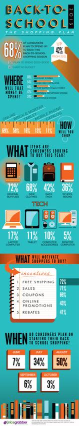 Tendencias en la vuelta al cole 2013 #infografia #infographic ... | education technology | Scoop.it