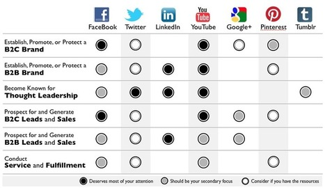 What's the right Social Media-Mix for what purpose? | inspiring | communication | Scoop.it
