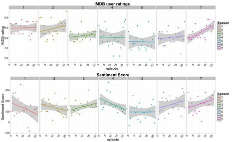 Using sentiment analysis to predict ratings of popular tv series | screen seriality | Scoop.it