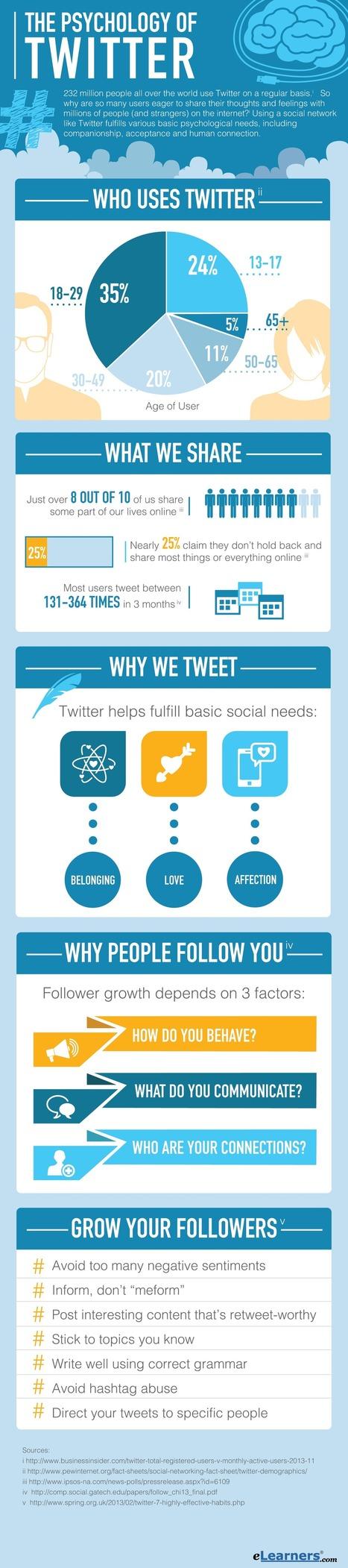 The Psychology of Twitter   Internet Psychology   Scoop.it