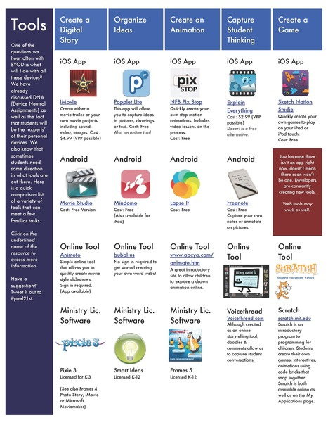 15 Excellent Apps for Learning Activities in BYOD Classrooms ~ Educational Technology and Mobile Learning | School Library Media | Scoop.it