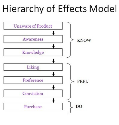 Hierarchy of effects model