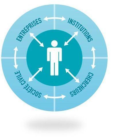Innovation ouverte // Les living labs français se mettent en réseau - Actualités | Le Hub Agence | Co-innovation, co-création, co-développement | Scoop.it