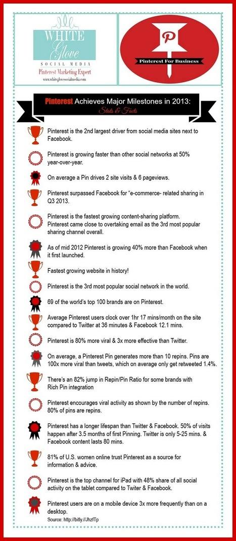 Pinterest Social Media Marketing - Outsource Pinterest to White Glove | Pinterest | Scoop.it