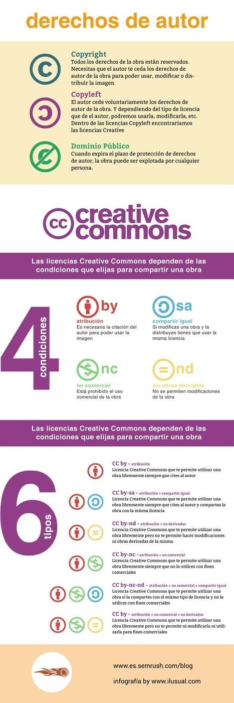 Derechos de autor de las imágenes online y la licencia CC | Tecnologias m-learning | Scoop.it