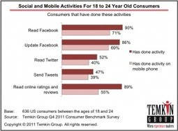 A Glimpse At Social Media And Mobile AdoptionRates | UXploration | Scoop.it