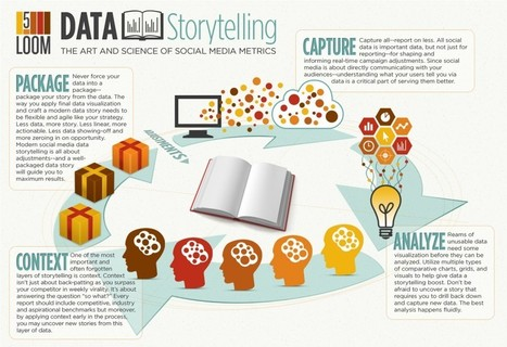 Data Storytelling: The Art and Science of Social Media Metrics | WEBOLUTION! | Scoop.it