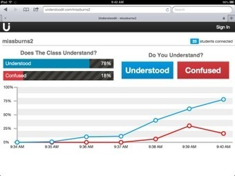Understoodit: Formative Assessment Tool | Classroom Formative Assessment | Scoop.it