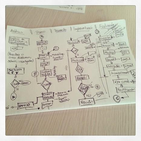 Diseño Instruccional: Estrategias pedagógicas, ... | Didáctica | Scoop.it
