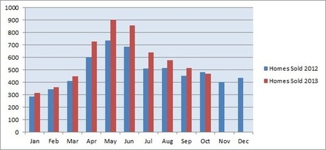 2013 Home Sales: A Look at the First Ten Months of the Year in Albuquerque - Albuquerque Real Estate Buzz | Albuquerque Real Estate | Scoop.it