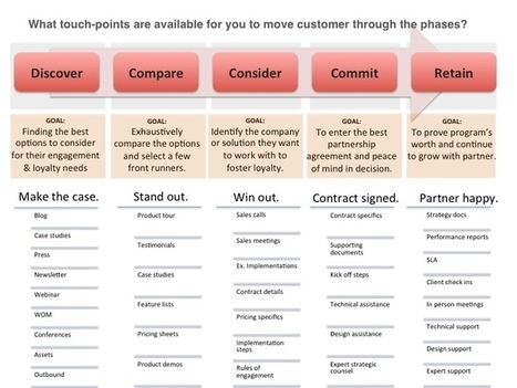 A Quick Guide To Customer Journey Mapping UX - How to make a customer journey map
