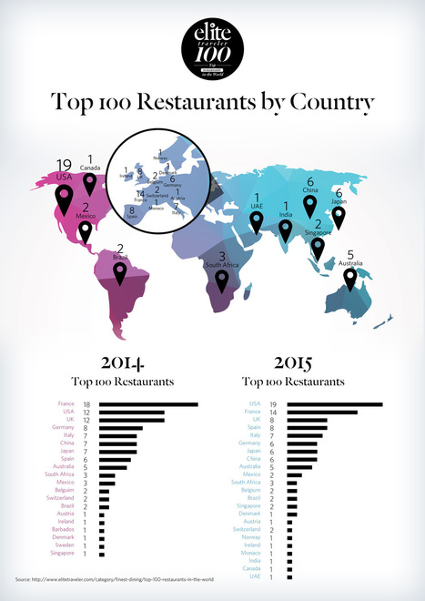 5 of the world's top 100 restaurants are in Australia | Tourism Innovation | Scoop.it