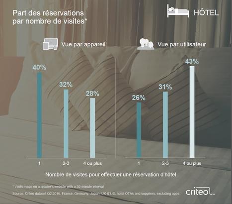 Réservation de voyage en ligne: les smartphones poursuivent leur percée  | Le Pays des Impressionnistes: l'actu pour les pros ! | Scoop.it